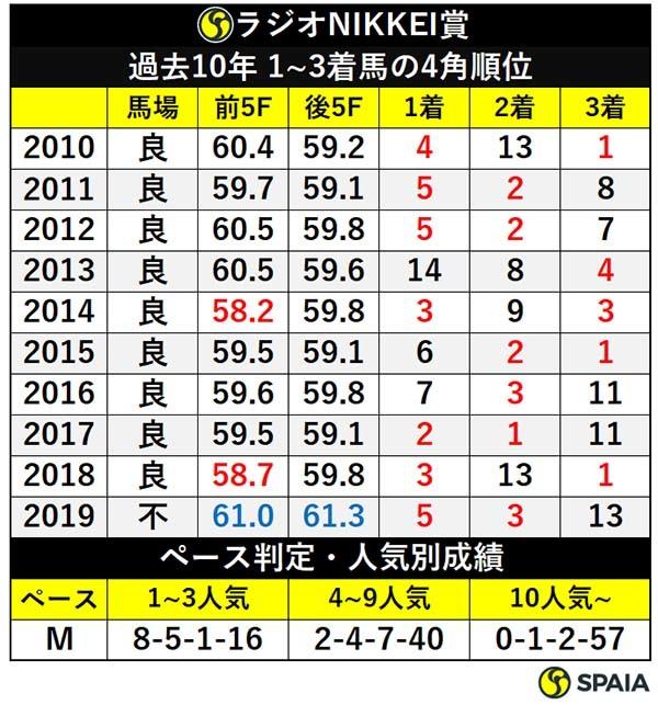 ラジオNIKKEI賞過去10年 1~3着馬の4角順位ⒸSPAIA