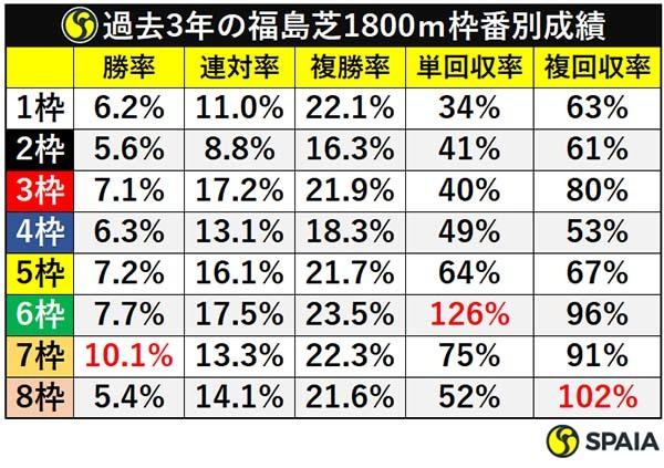 過去3年の福島芝1800m枠番別成績ⒸSPAIA