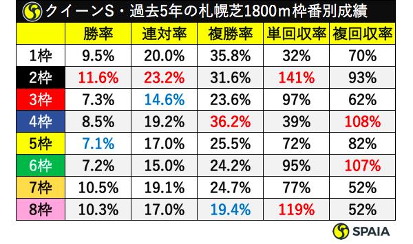 クイーンS・過去5年の札幌芝1800mの枠番別成績ⒸSPAIA