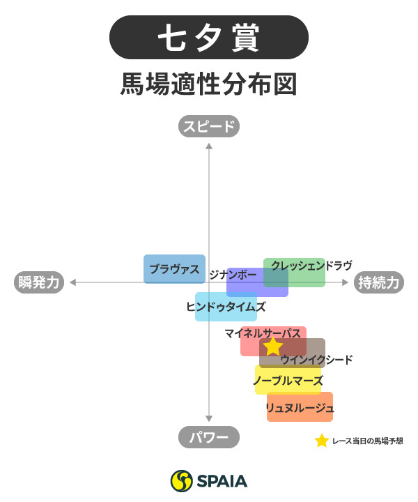七夕賞馬場適性分布図ⒸSPAIA