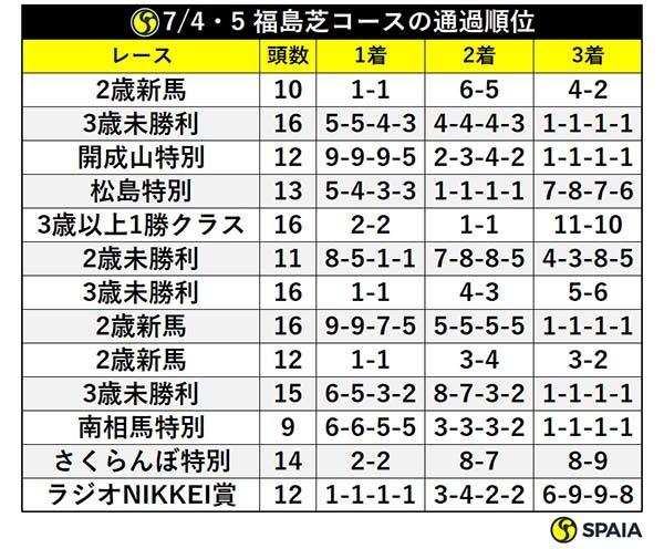 7/4・5 福島芝コースの通過順位ⒸSPAIA