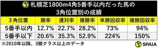札幌芝1800m4角5番手以内だった馬の3角位置別の成績ⒸSPAIA