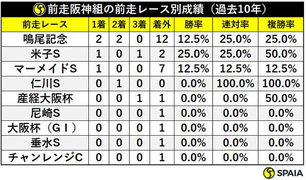 前走阪神組の前走レース別成績(過去10年)ⒸSPAIA