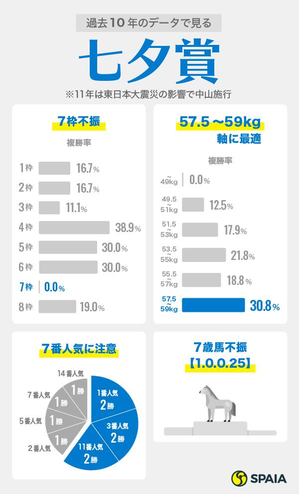 七夕賞データインフォグラフィック