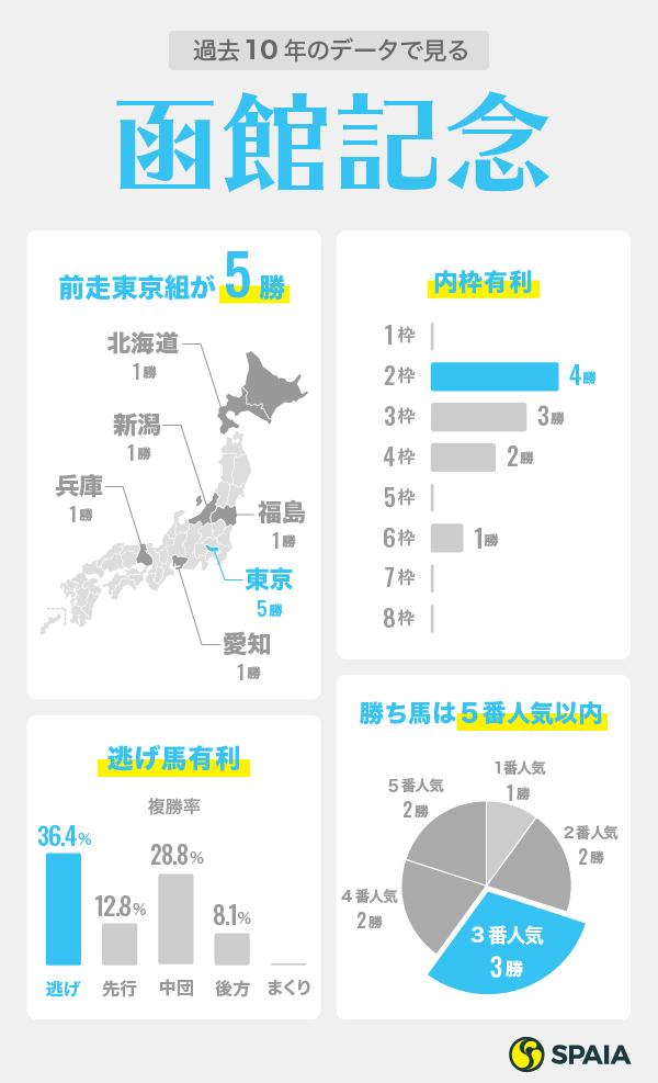 2020年函館記念インフォグラフィックⒸSPAIA