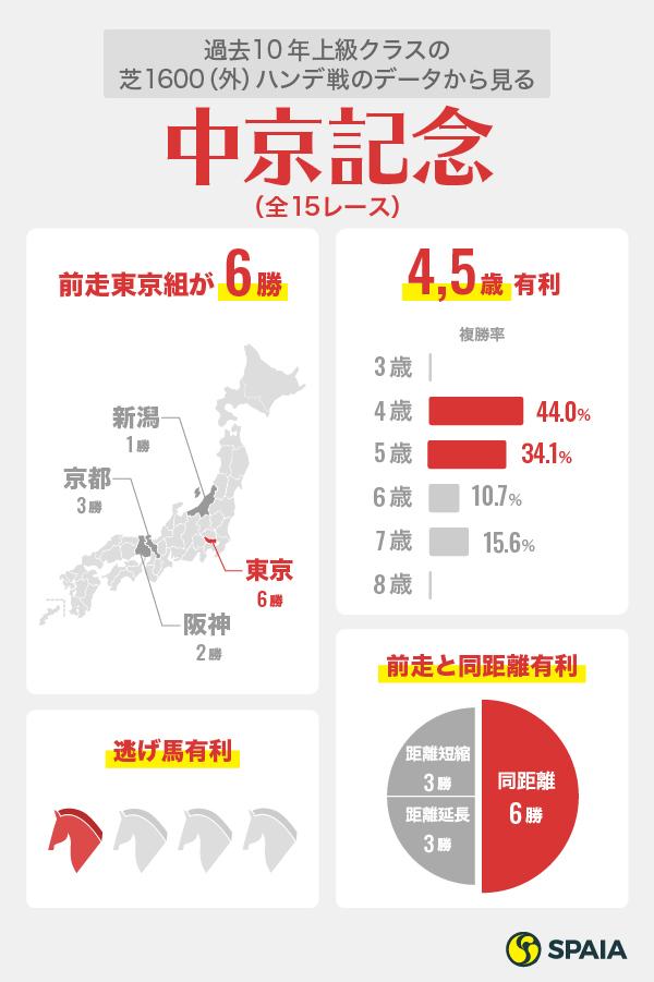 2020年中京記念データインフォグラフィック