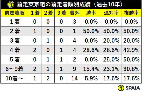 前走東京組の前走着順別成績(過去10年)ⒸSPAIA