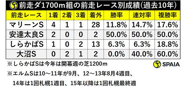 前走ダ1700m組の前走レース別成績(過去10年)ⒸSPAIA