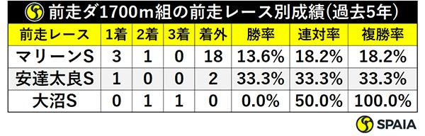 前走ダ1700m組の前走レース別成績(過去5年)ⒸSPAIA