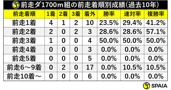 前走ダ1700m組の前走着順別成績(過去10年)ⒸSPAIA