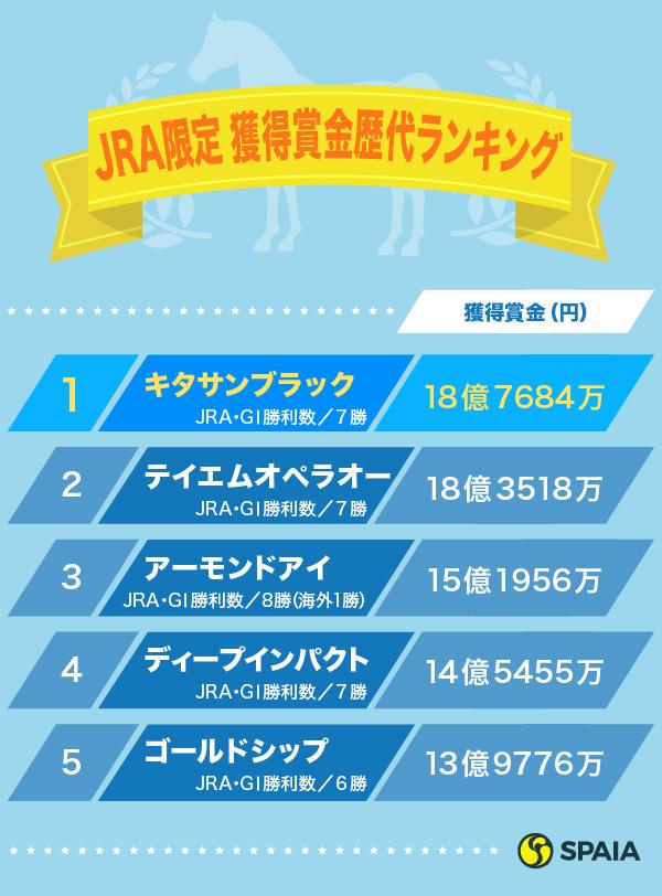 競走馬JRA獲得賞金ランキングⒸSPAIA