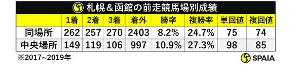 札幌&函館の前走競馬場別成績ⒸSPAIA