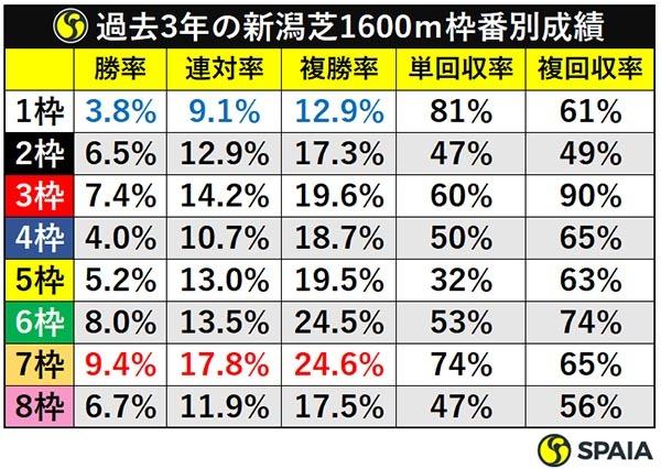 過去3年の新潟芝1600m枠番別成績ⒸSPAIA