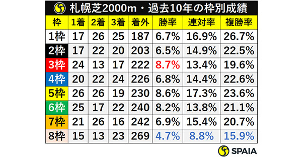札幌芝2000m・過去10年の枠別成績ⒸSPAIA