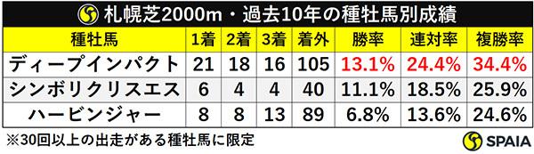 札幌芝2000m・過去10年の種牡馬別成績ⒸSPAIA