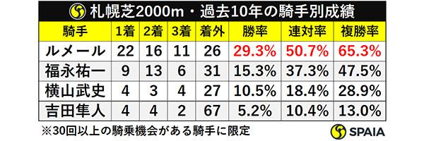 札幌芝2000m・過去10年の騎手別成績ⒸSPAIA