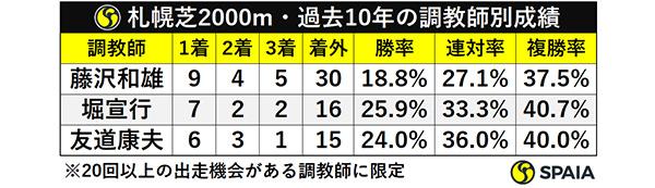 札幌芝2000m・過去10年の調教師別成績ⒸSPAIA
