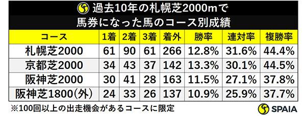 過去10年の札幌芝2000mで馬券になった馬のコース別成績ⒸSPAIA