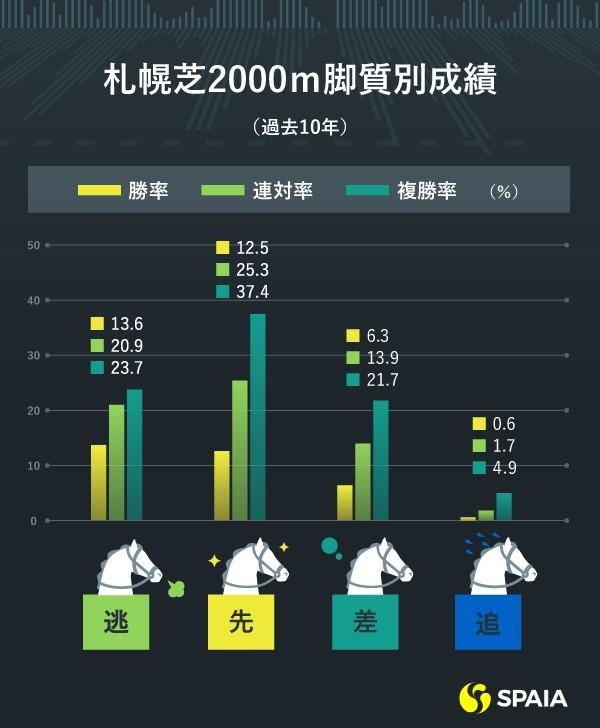札幌芝2000m・過去10年の脚質別成績ⒸSPAIA