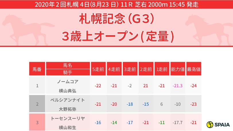 2020年札幌記念PP指数インフォグラフィック
