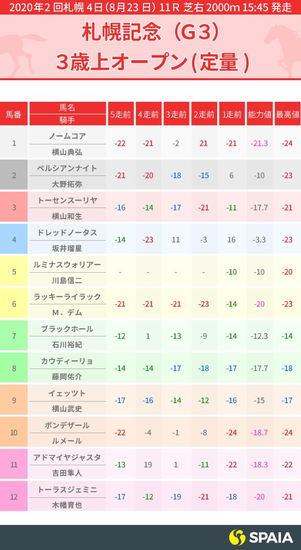 2020年札幌記念出走馬のPP指数