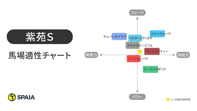2020年紫苑S馬場適性チャート
