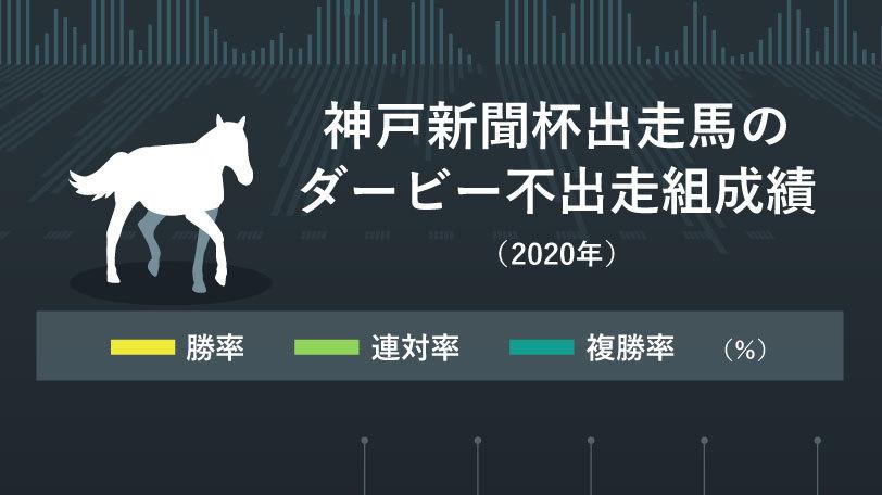 2020年神戸新聞杯インフォグラフィック
