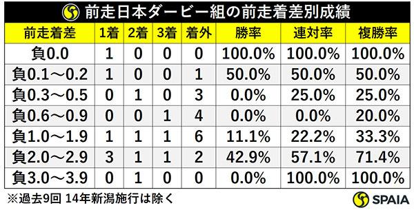 前走日本ダービー組の前走着差別成績ⒸSPAIA