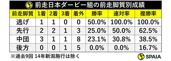 前走日本ダービー組の前走脚質別成績ⒸSPAIA