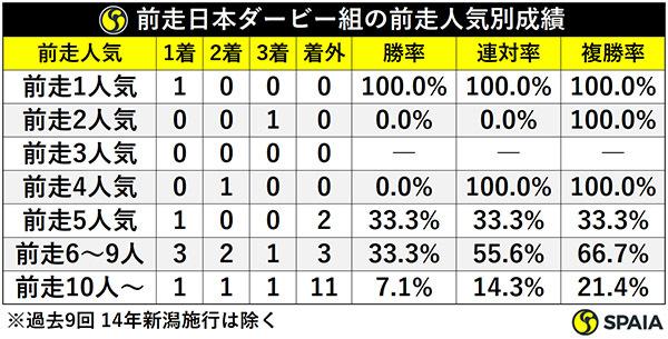 前走日本ダービー組の前走人気別成績ⒸSPAIA