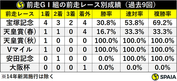 前走GⅠ組の前走レース別成績(過去9回)ⒸSPAIA