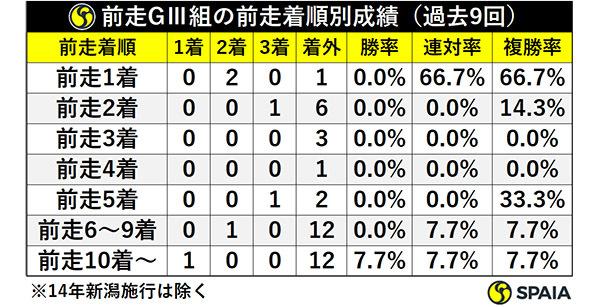前走GⅢ組の前走着順別成績(過去9回)ⒸSPAIA
