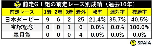 前走GⅠ組の前走レース別成績(過去10年)ⒸSPAIA
