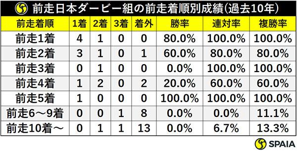 前走日本ダービー組の前走着順別成績(過去10年)ⒸSPAIA