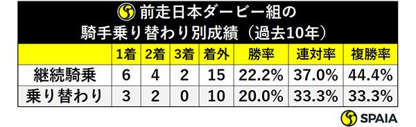 前走日本ダービー組の騎手乗り替わり別成績(過去10年)ⒸSPAIA