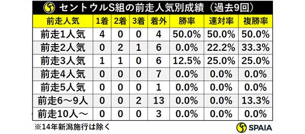 セントウルS組の前走人気別成績(過去9回)ⒸSPAIA