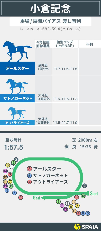 新潟記念の参考レーストラックバイアス インフォグラフィック