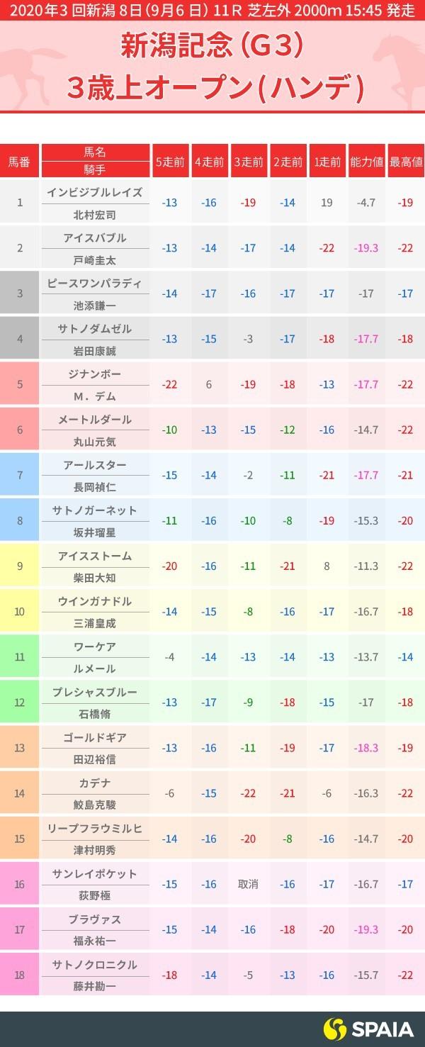 新潟記念PP指数インフォグラフィック