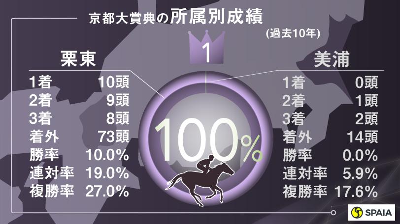 2020京都大賞典データ予想インフォグラフィックⒸSPAIA