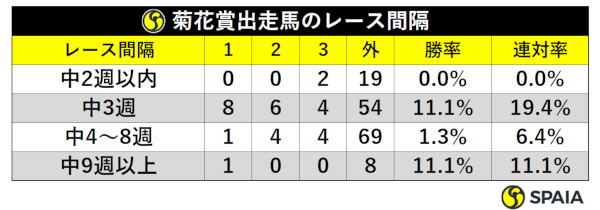 菊花賞出走馬のレース間隔
