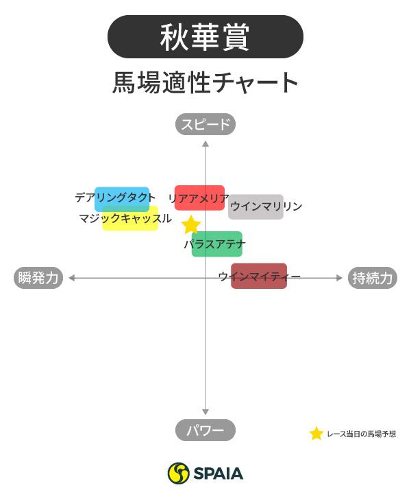 秋華賞馬場適性チャート