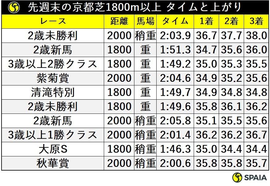 先週末の京都芝1800m以上タイムと上がりⒸSPAIA