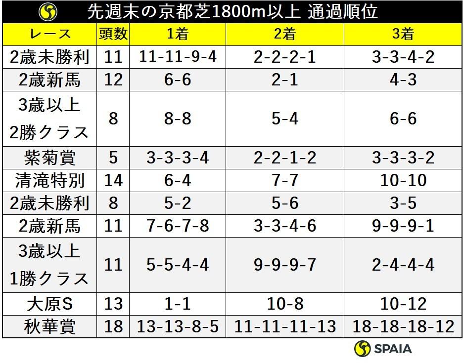 先週末の京都芝1800m以上通過順位ⒸSPAIA