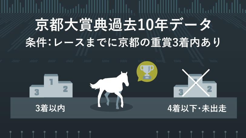 2020年京都大賞典 インフォグラフィックⒸSPAIA