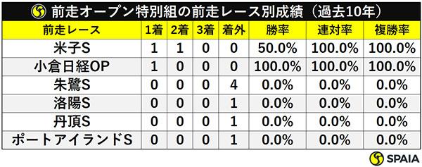 前走オープン特別組の前走レース別成績(過去10年)ⒸSPAIA
