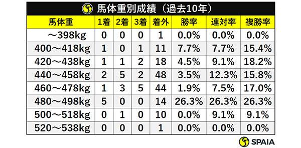 馬体重別成績(過去10年)ⒸSPAIA