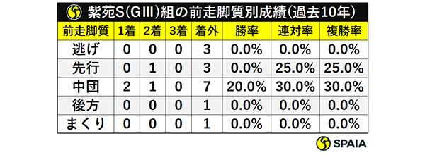 紫苑S(GⅢ)組の前走脚質別成績(過去10年)ⒸSPAIA