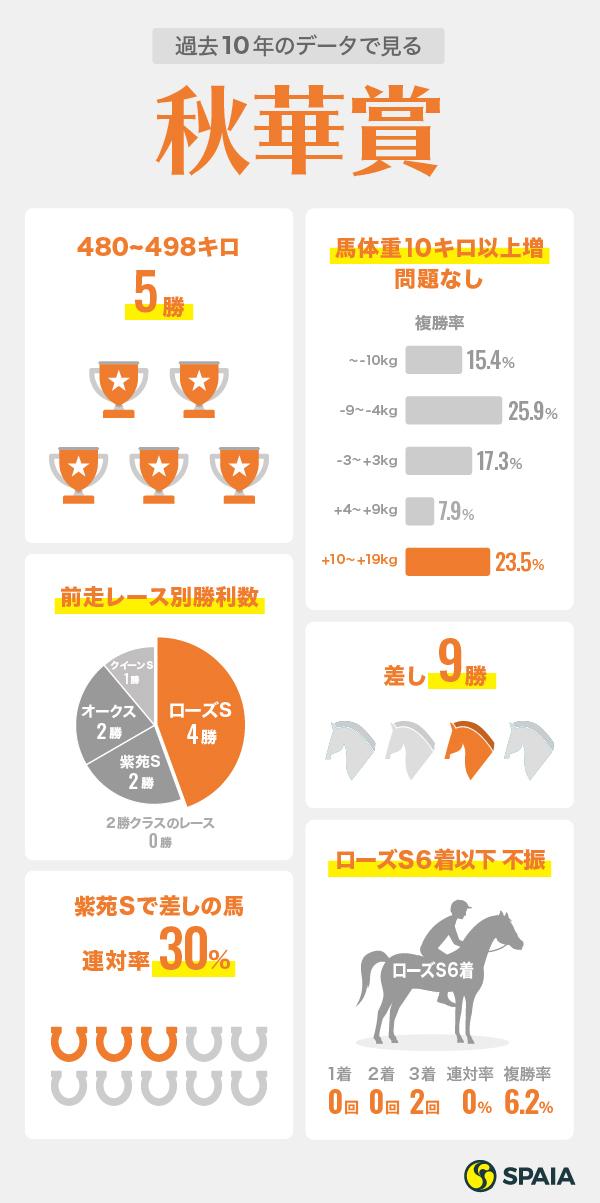2020秋華賞インフォグラフィック
