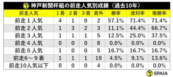 神戸新聞杯組の前走人気