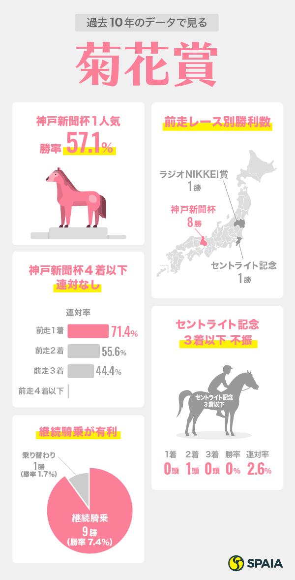 菊花賞データインフォグラフィック
